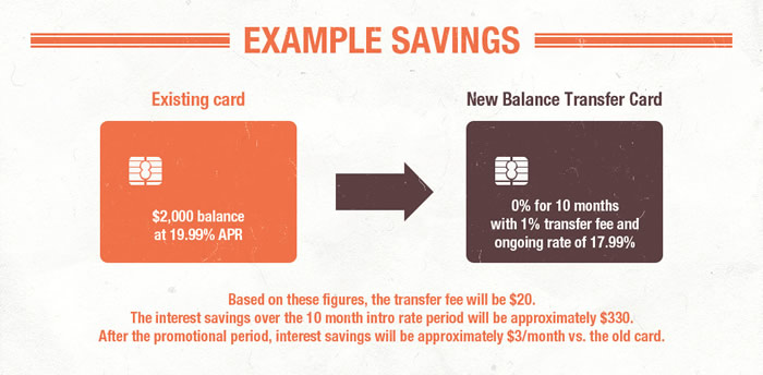 Balance Transfer Example Savings