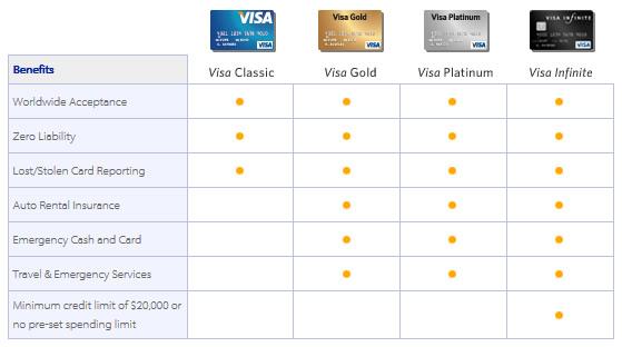 visa-compare-chart